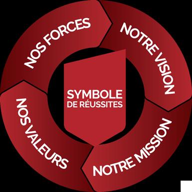 Plan stratégique CSB
