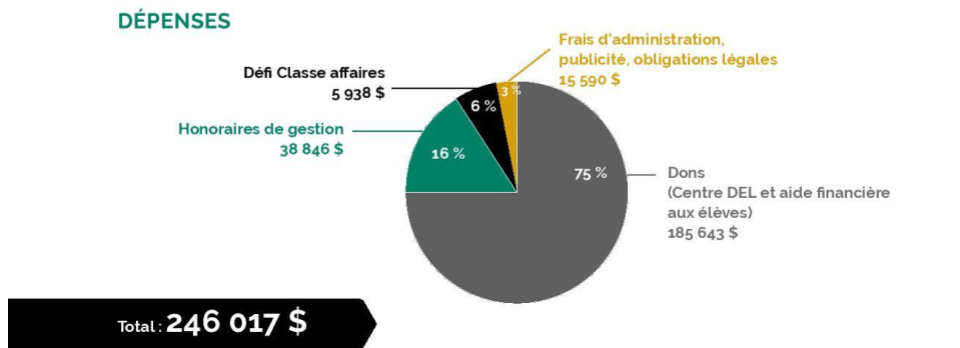 Dépenses de la fondation du CSB en 2016-2017.