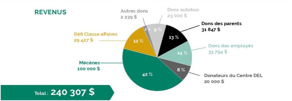 Revenus de la fondation du CSB en 2016-2017