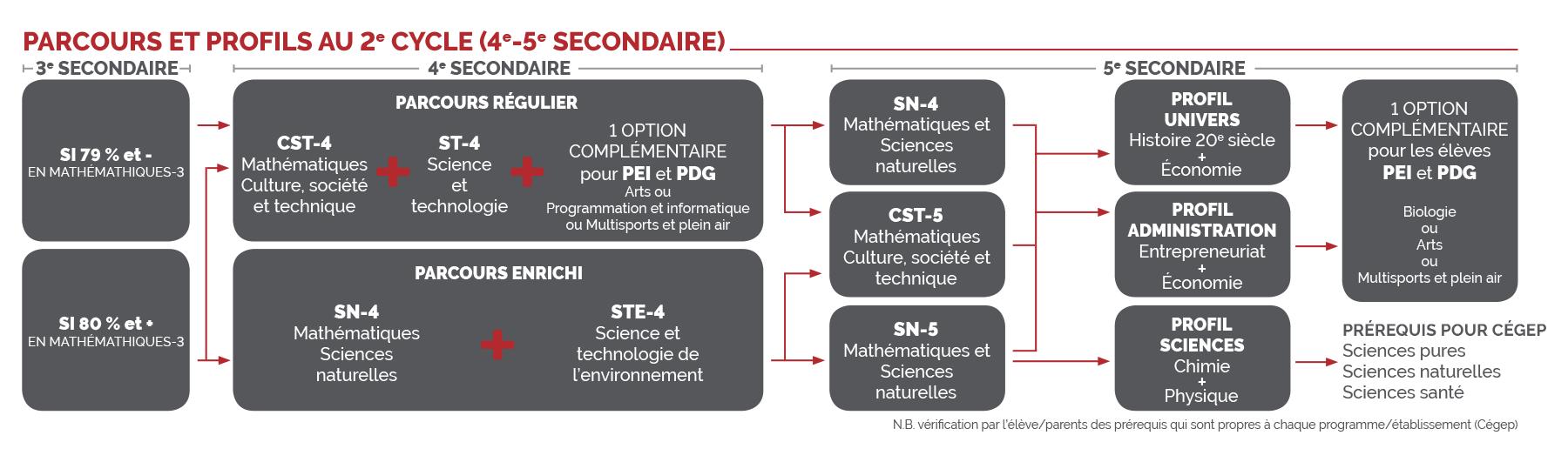 Parcours et profils collège Saint-Bernard